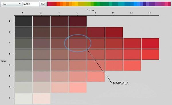 Marsala, a Pantone skála 18-1438 színe lett az év színárnyalata.